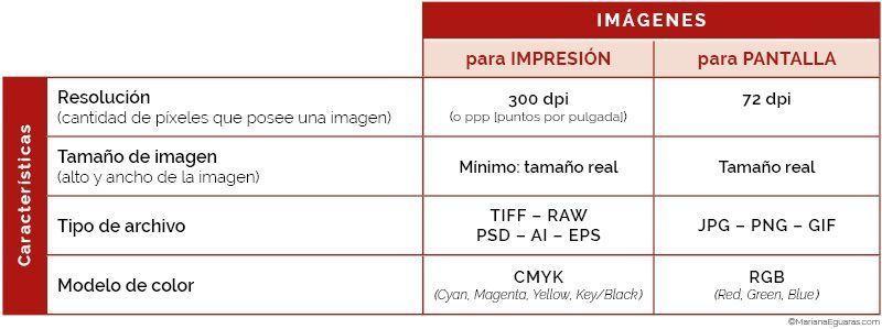 Cuadro comparativo - Imágenes para impresión versus imágenes para pantalla