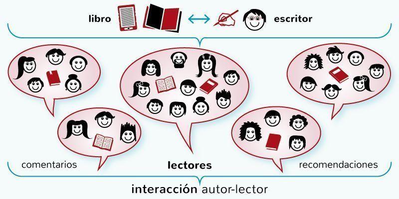 Redes sociales de lectura