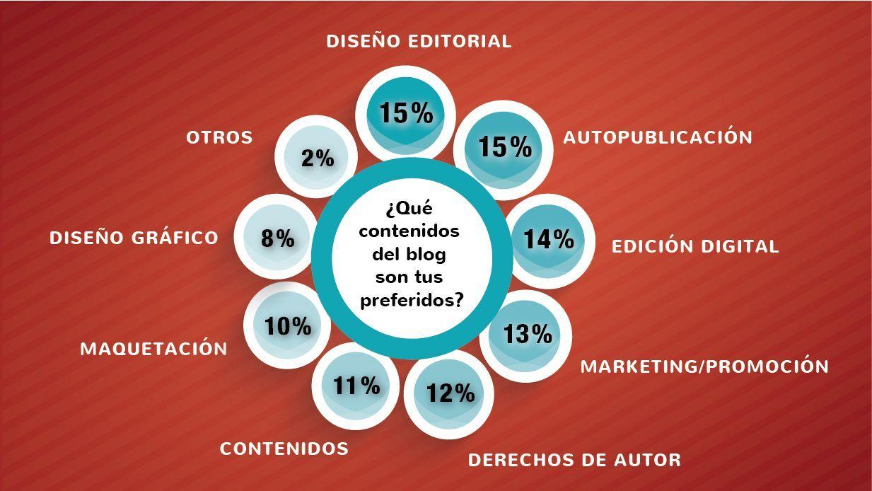 Encuesta sobre contenidos de mi blog – ¿Qué contenidos del blog son tus preferidos