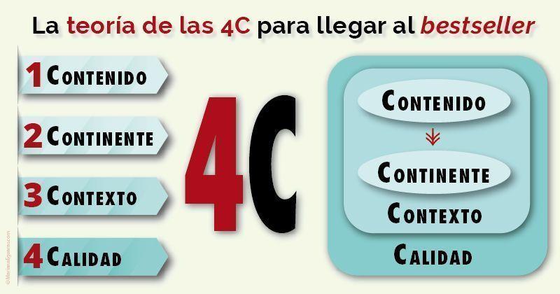 La teoría de las 4C para llegar al bestseller