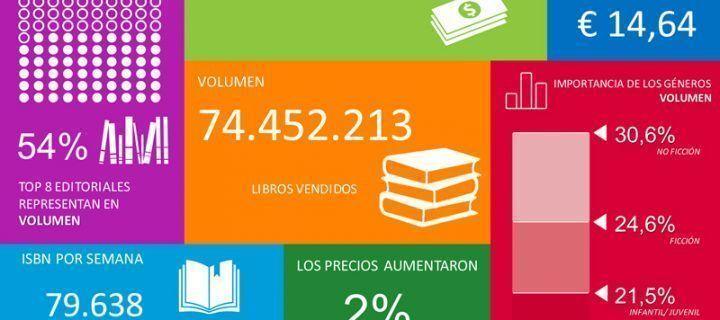 Nielsen BookScan: cómo saber cuántos libros vendes