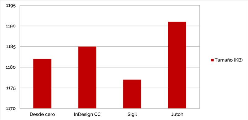 Tamaño del EPUB: la incidencia de las imágenes y el código «basura»