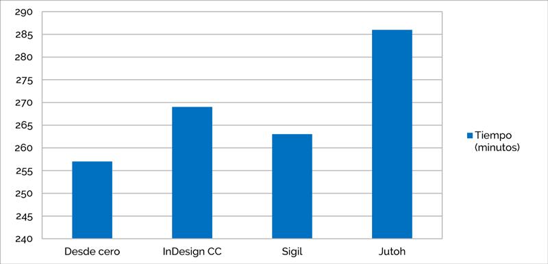 Comparativa de tiempos de producción: la eficacia del método «desde cero»
