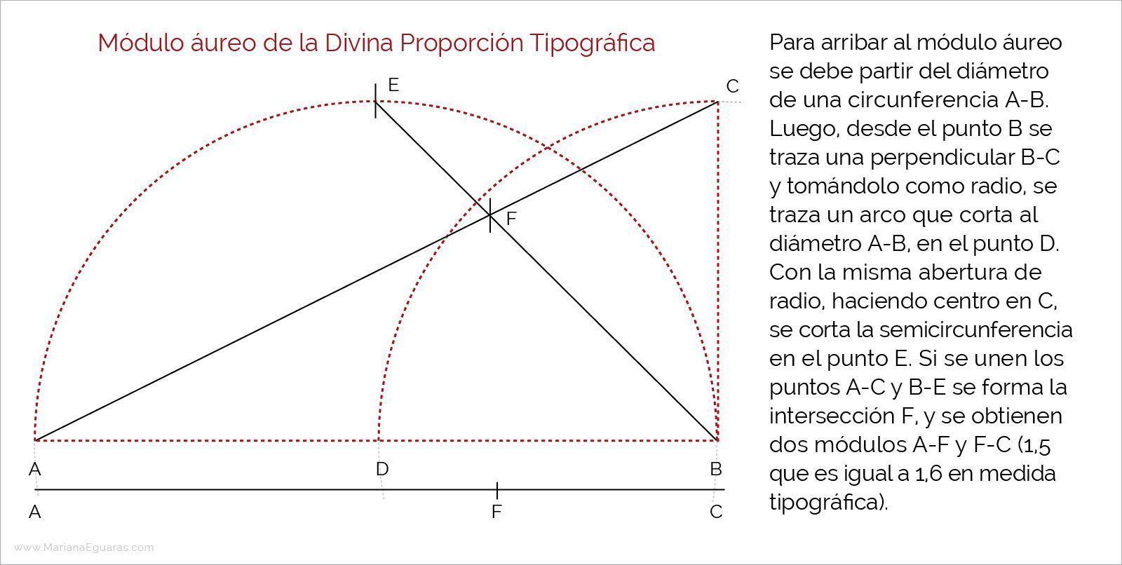 Raúl Rosarivo y el canon ternario en los libros renacentistas - Módulo áureo de la Divina Proporción Tipográfica