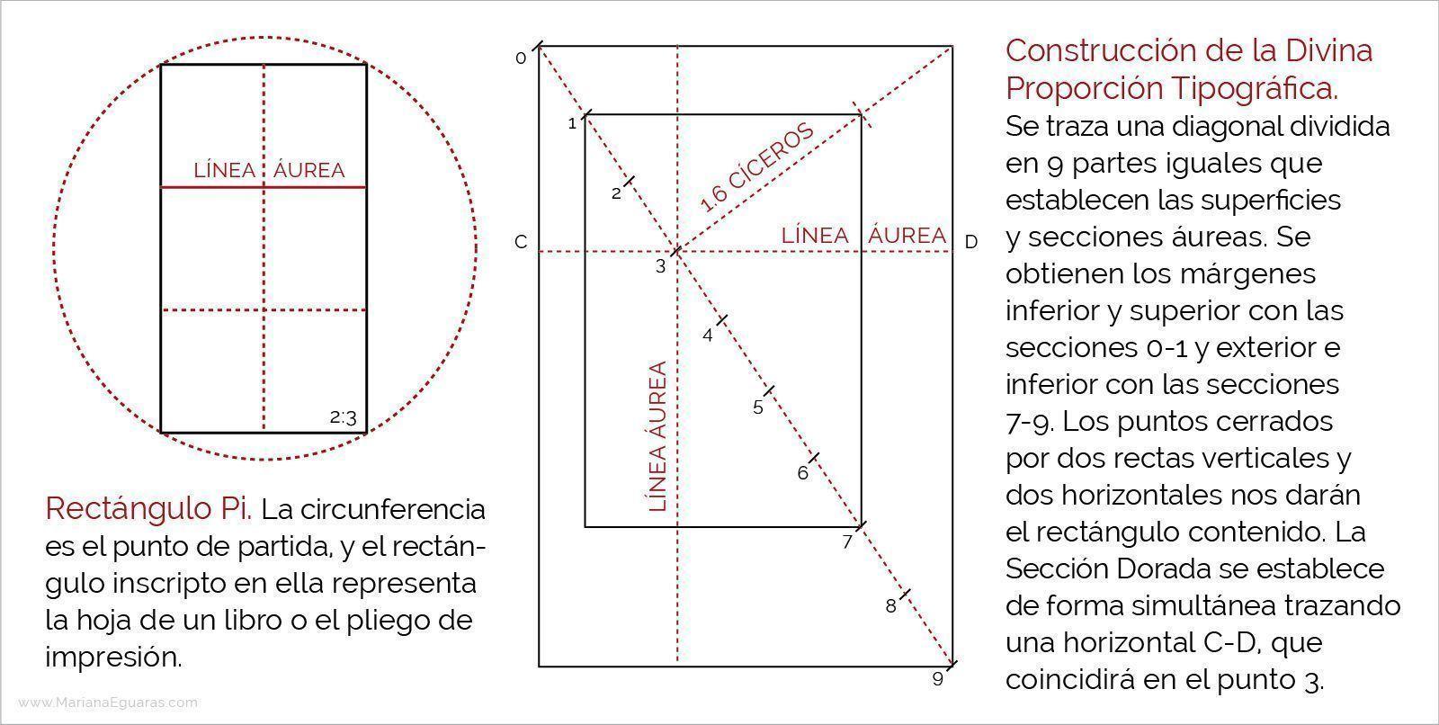 Raúl Rosarivo y el canon ternario en los libros renacentistas - Rectángulo Pi y construcción de la Divina Proporción Tipográfica.
