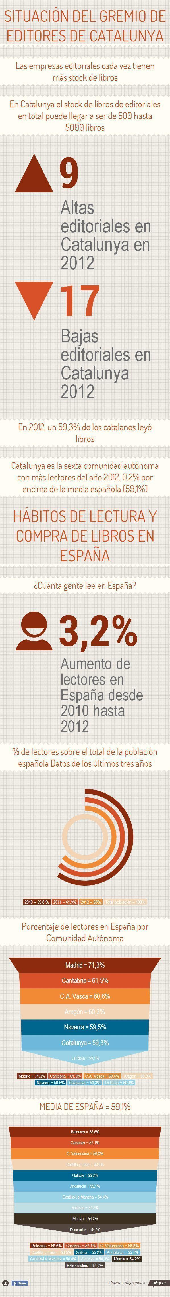 Hábitos de lectura y compra de libros en España