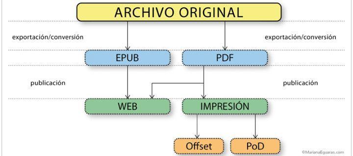 ¿Es relevante la elección de la tipografía para un libro digital?