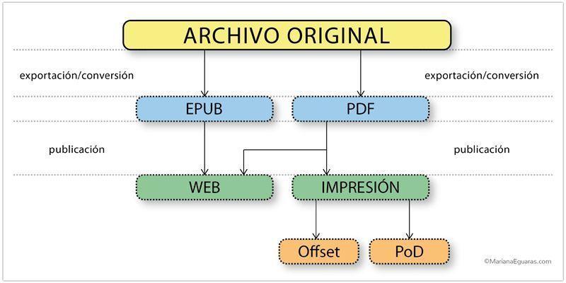 La importancia de la elección de la tipografía para un libro digital