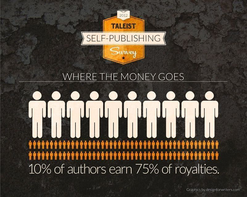 """Imagen del libro """"Not a Gold Rush - The Taleist Self-Publishing Survey"""""""