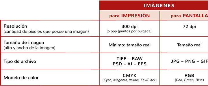Imágenes para impresión versus imágenes para pantalla