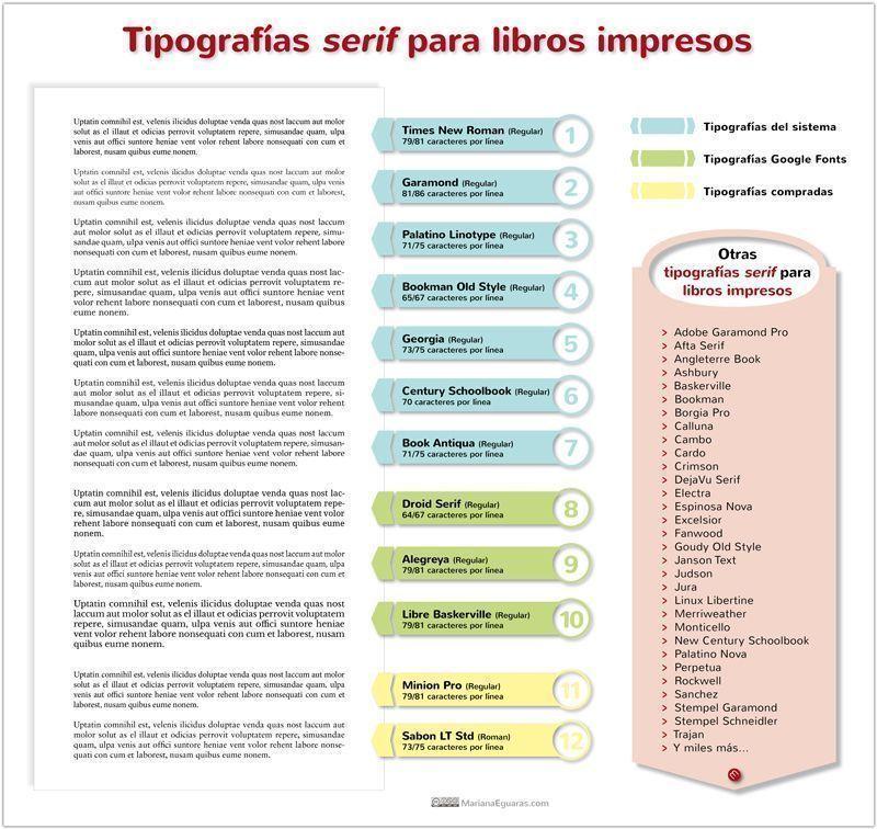 Infografía con párrafos de texto con diferentes tipografías serif para libros impresos