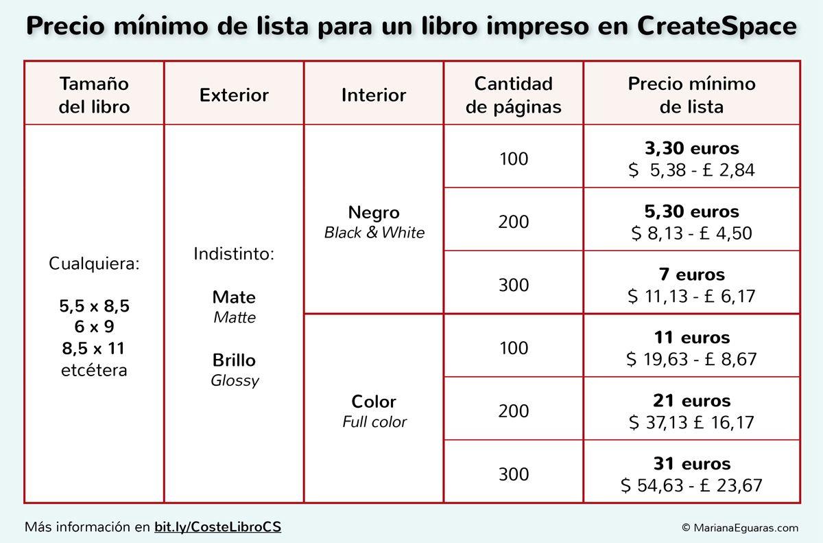 Cuánto cuesta la impresión de un libro en CreateSpace, en euros.