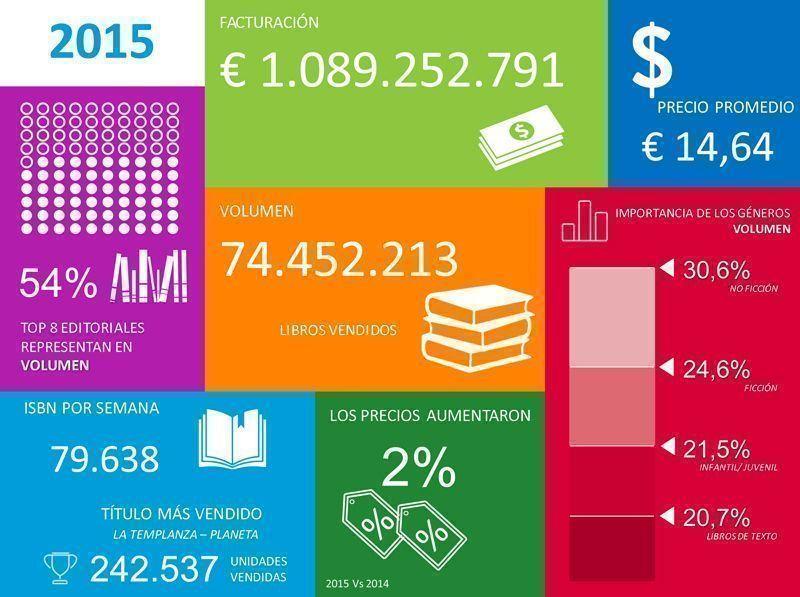 Datos de Nielsen BookScan para España en 2015