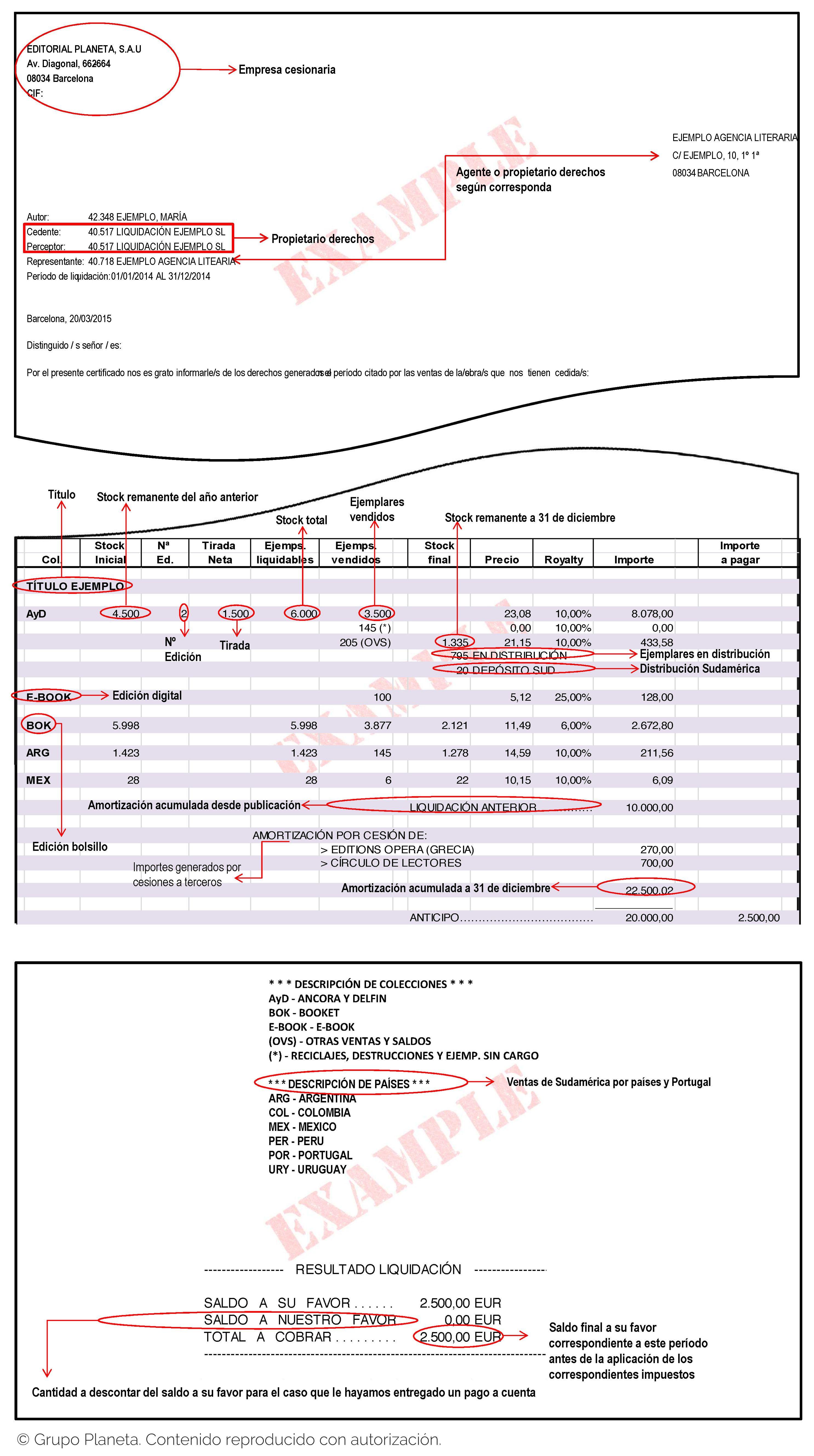 Guía de liquidación que grupo Planeta envía a sus autores. (Reproducido con autorización).