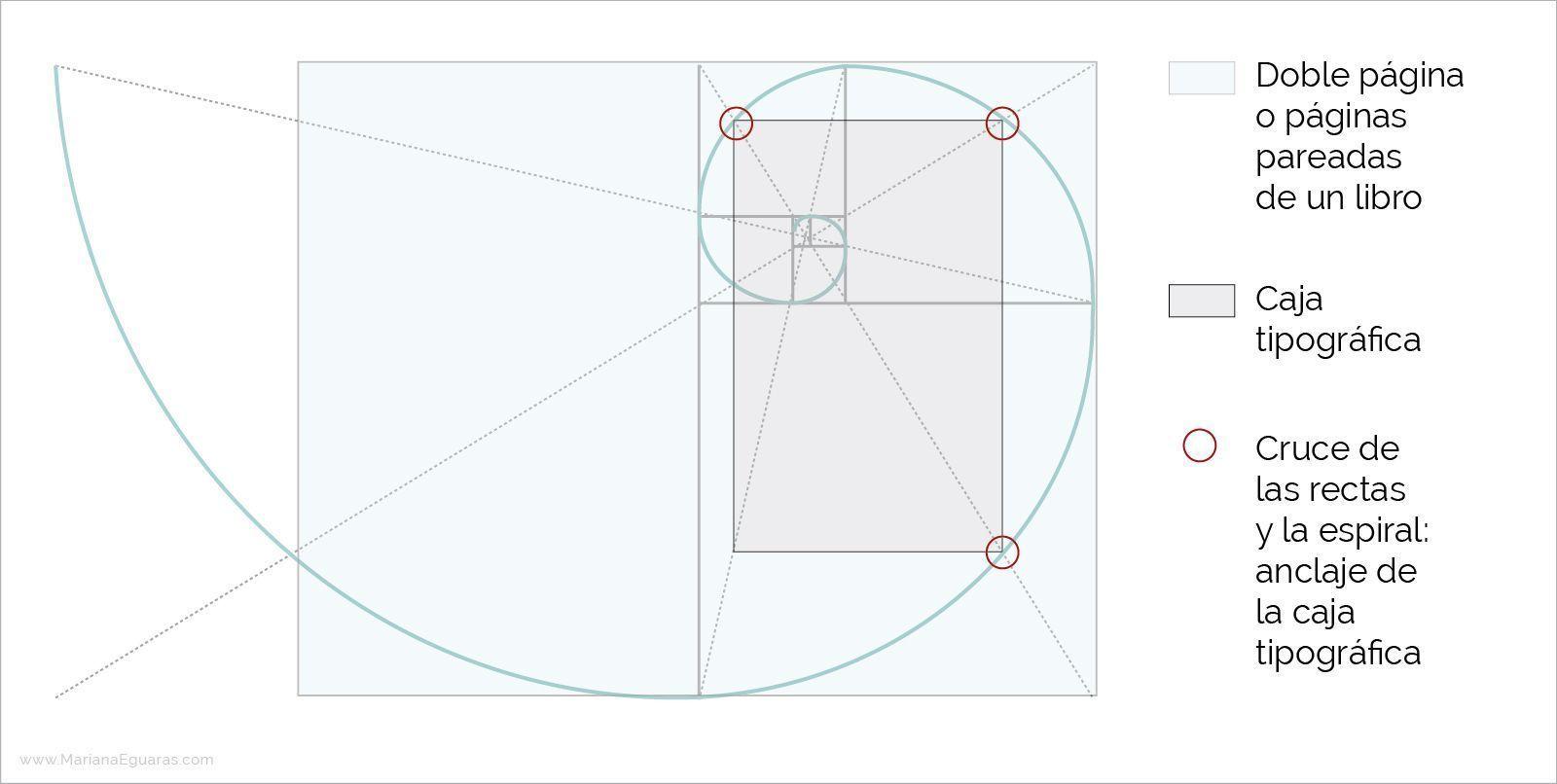 La sección áurea en la composición y maquetación de libros - Aplicación en el diseño interior de los libros