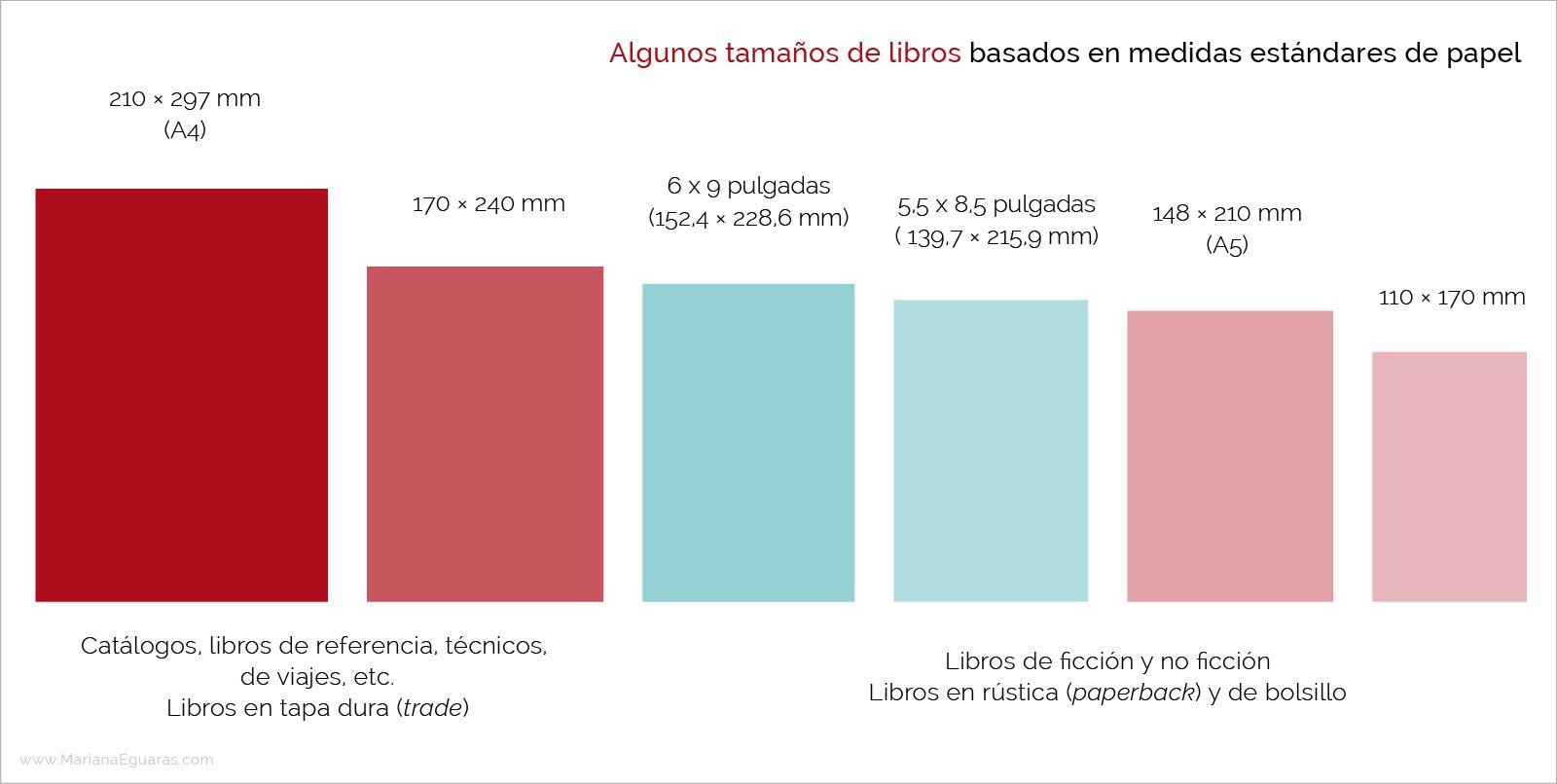 Tamaños de papel para la composición de libros - Comparativa de medidasedidas
