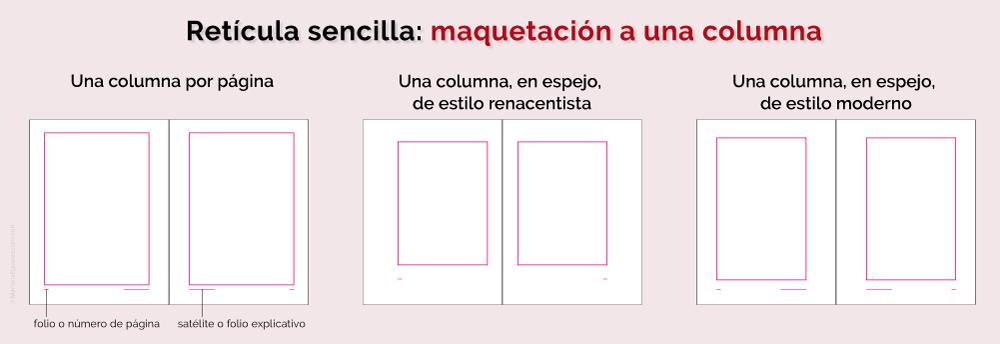 Retícula sencilla: características de una maquetación a una columna