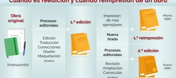Diferencia entre edición y reimpresión en los libros, y otras yerbas