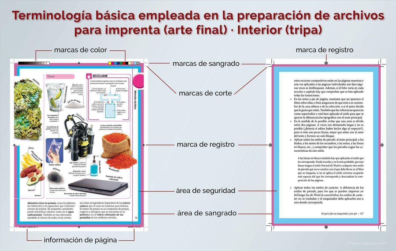 Terminología básica empleada en la preparación de archivos para imprenta (arte final) · Interior (tripa)