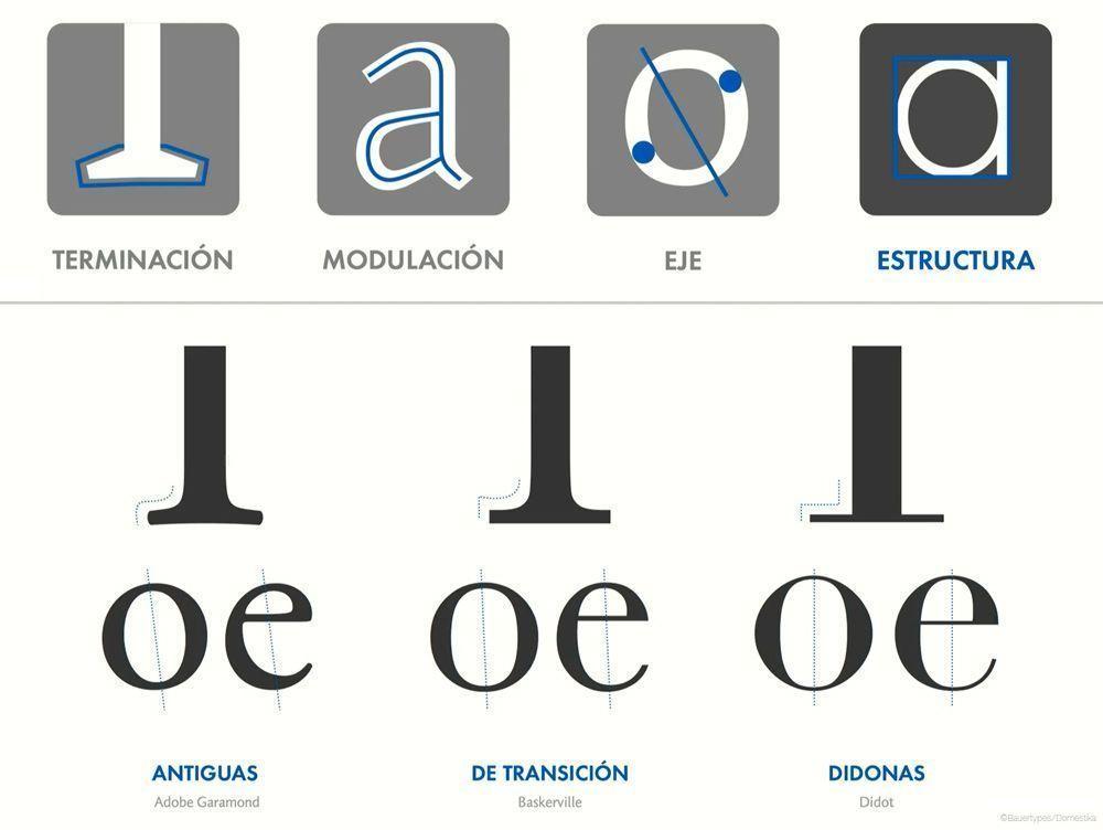 Captura de pantalla del curso de Domestika Tipografía corporativa, de Bauertypes