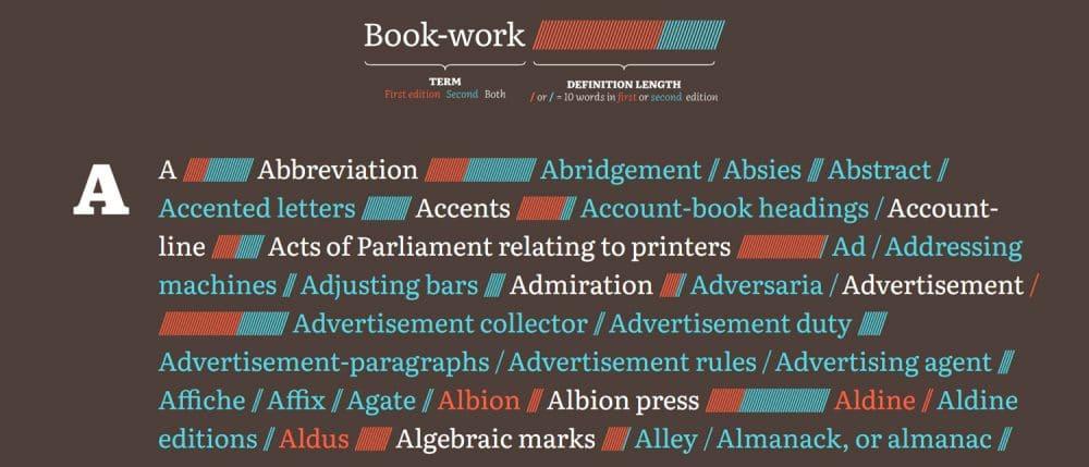 A Brief Visual Exploration of A Dictionary of Typography and its Accessory Arts. Escrito por John Southward entre 1870 y 1875, y reproducido por Nicholas Rougeux en 2020.
