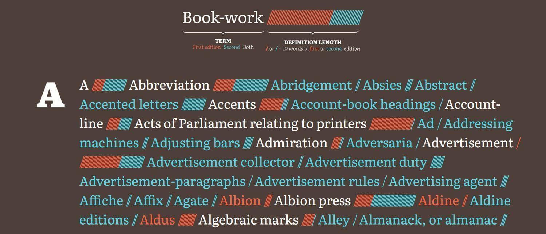 A Brief Visual Exploration of A Dictionary of Typography and its Accessory Arts: diccionario de tipografía online creado por Nicholas Rougeux.